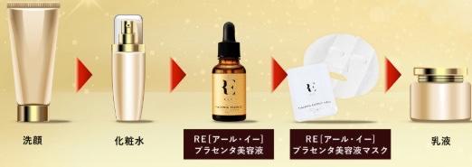 REプラセンタ美容液の使用順序